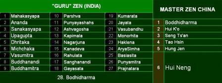 Guru Zen India & China